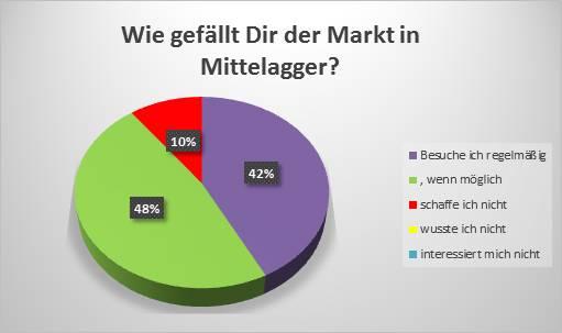 Frischemarkt in Mittelagger – ein Zwischenbericht